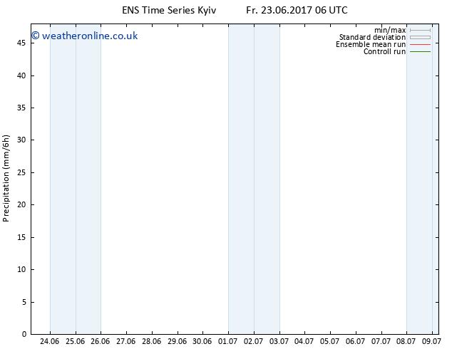 Precipitation GEFS TS Fr 07.07.2017 18 GMT