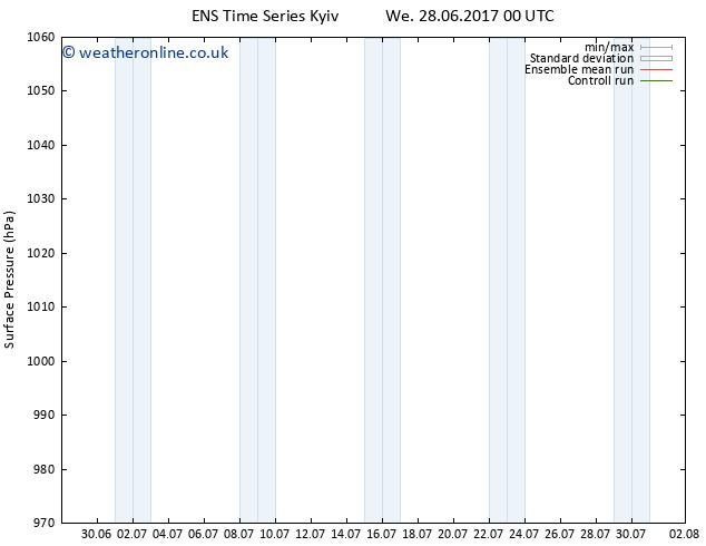 Surface pressure GEFS TS Mo 03.07.2017 00 GMT