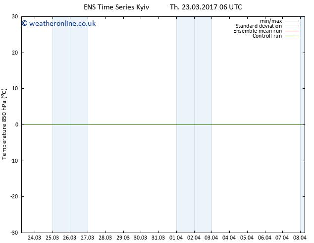 Temp. 850 hPa GEFS TS Fr 24.03.2017 12 GMT