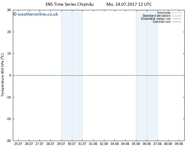 Temp. 850 hPa GEFS TS Th 27.07.2017 12 GMT