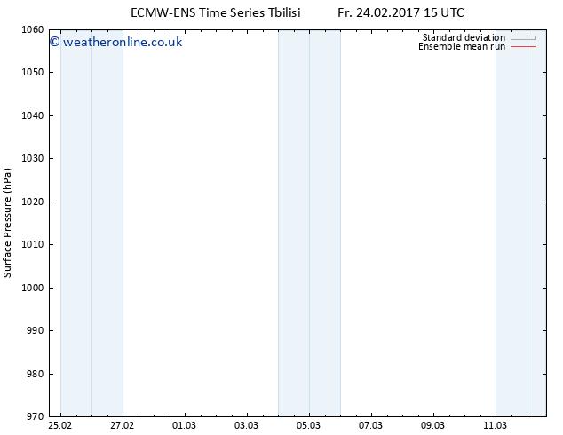 Surface pressure ECMWFTS Sa 25.02.2017 15 GMT