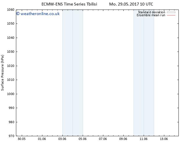 Surface pressure ECMWFTS Tu 30.05.2017 10 GMT