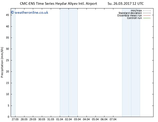 Precipitation CMC TS Su 26.03.2017 18 GMT