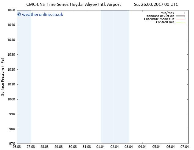 Surface pressure CMC TS Su 26.03.2017 00 GMT