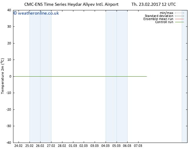 Temperature (2m) CMC TS Sa 25.02.2017 00 GMT