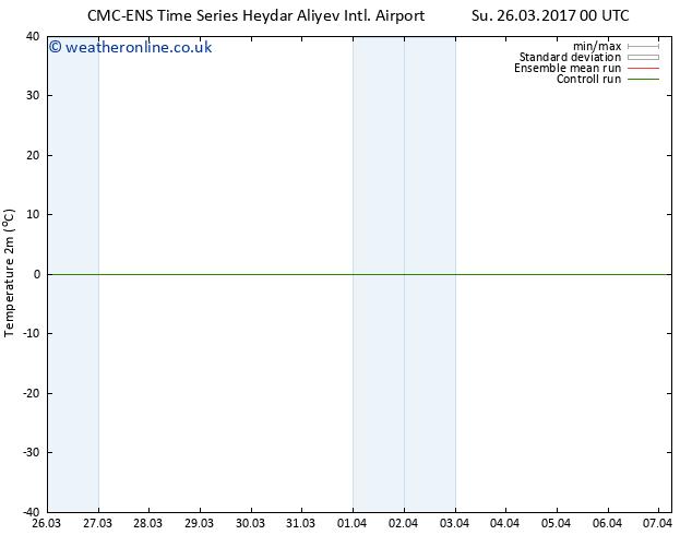 Temperature (2m) CMC TS Mo 27.03.2017 18 GMT