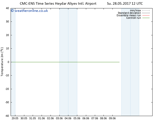 Temperature (2m) CMC TS Tu 30.05.2017 12 GMT