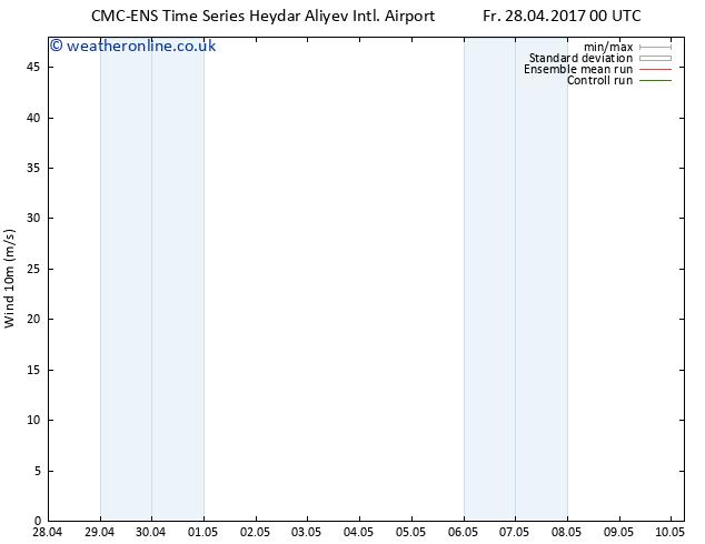Surface wind CMC TS Fr 28.04.2017 00 GMT