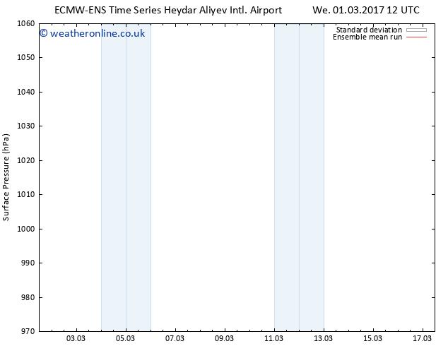Surface pressure ECMWFTS Sa 11.03.2017 12 GMT