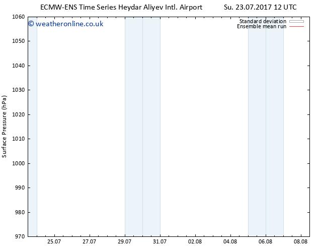 Surface pressure ECMWFTS Tu 25.07.2017 12 GMT
