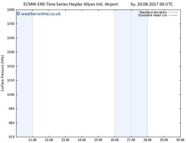 Surface pressure ECMWFTS Th 24.08.2017 00 GMT