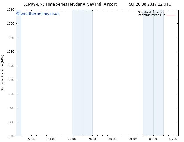 Surface pressure ECMWFTS We 23.08.2017 12 GMT