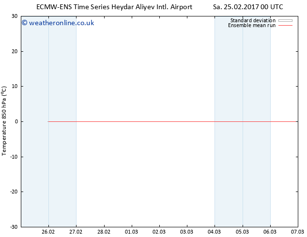 Temp. 850 hPa ECMWFTS Su 05.03.2017 00 GMT