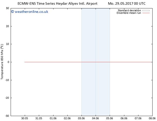 Temp. 850 hPa ECMWFTS Tu 30.05.2017 00 GMT