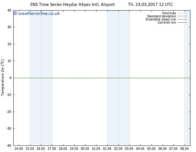 Temperature (2m) GEFS TS Su 26.03.2017 12 GMT