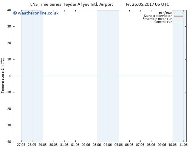 Temperature (2m) GEFS TS Mo 29.05.2017 06 GMT