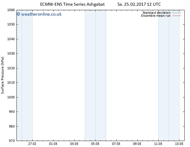 Surface pressure ECMWFTS Tu 07.03.2017 12 GMT