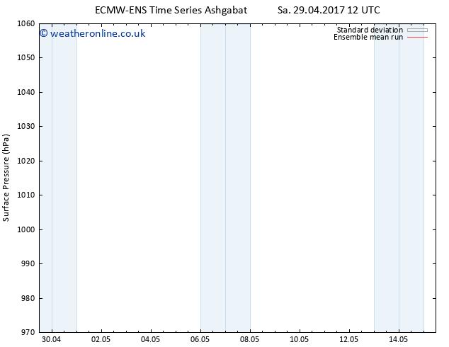 Surface pressure ECMWFTS Su 30.04.2017 12 GMT