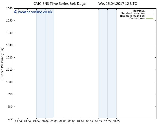 Surface pressure CMC TS Sa 29.04.2017 00 GMT