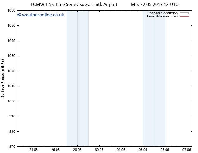 Surface pressure ECMWFTS We 24.05.2017 12 GMT