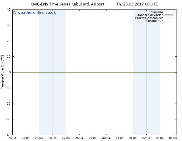 Temperature (2m) CMC TS Fr 31.03.2017 00 GMT