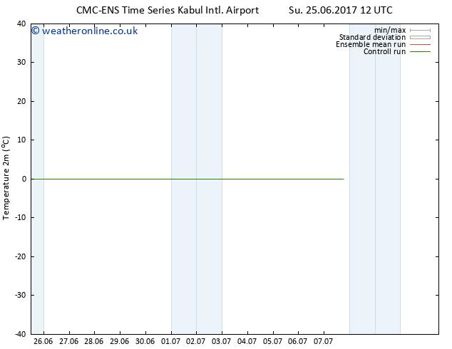 Temperature (2m) CMC TS We 28.06.2017 12 GMT