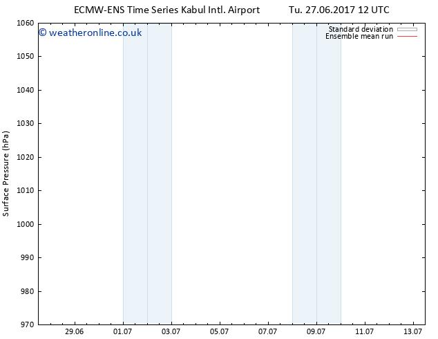 Surface pressure ECMWFTS We 05.07.2017 12 GMT