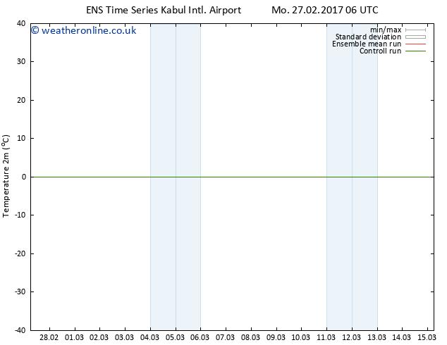 Temperature (2m) GEFS TS Th 02.03.2017 06 GMT