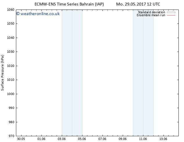 Surface pressure ECMWFTS Th 08.06.2017 12 GMT