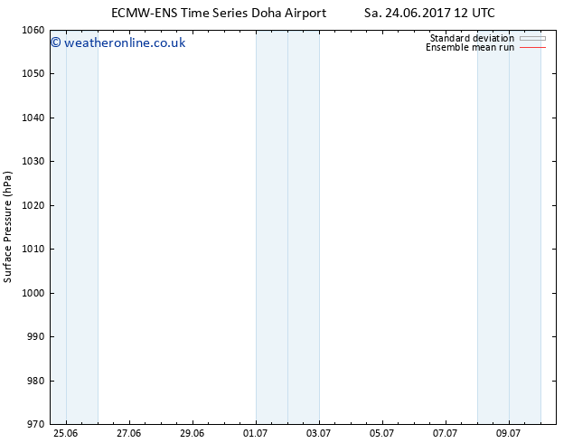 Surface pressure ECMWFTS Su 25.06.2017 12 GMT