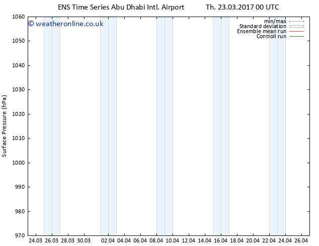 Surface pressure GEFS TS Su 02.04.2017 00 GMT