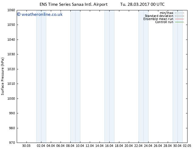 Surface pressure GEFS TS Tu 04.04.2017 00 GMT