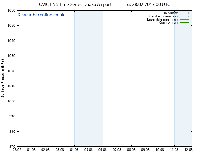 Surface pressure CMC TS Mo 06.03.2017 00 GMT