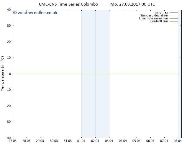 Temperature (2m) CMC TS Tu 28.03.2017 12 GMT