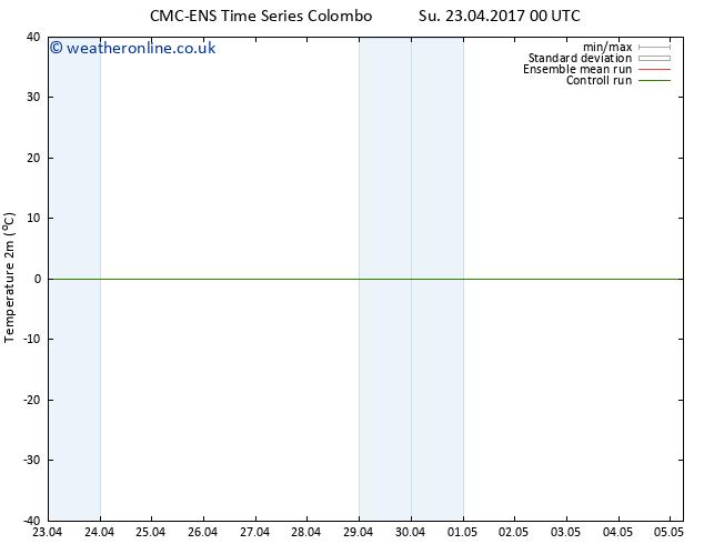 Temperature (2m) CMC TS Mo 24.04.2017 12 GMT