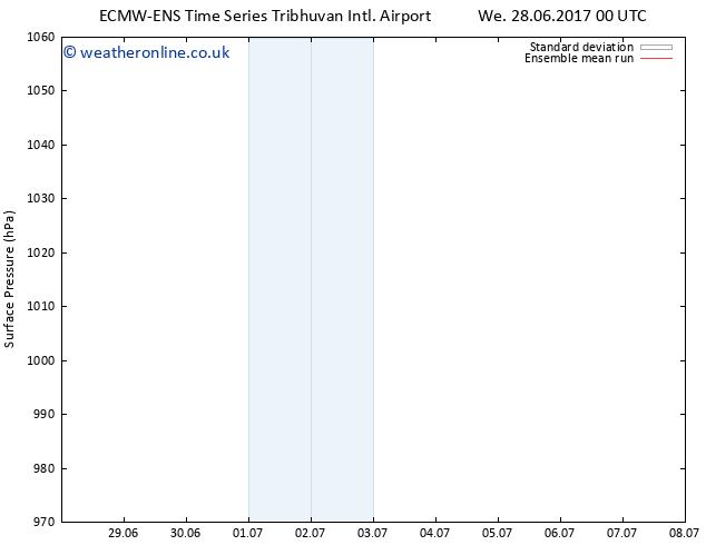 Surface pressure ECMWFTS Sa 01.07.2017 00 GMT