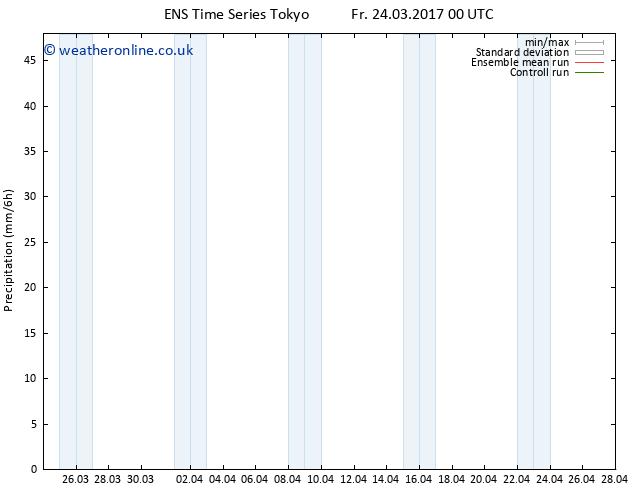 Precipitation GEFS TS Su 09.04.2017 00 GMT