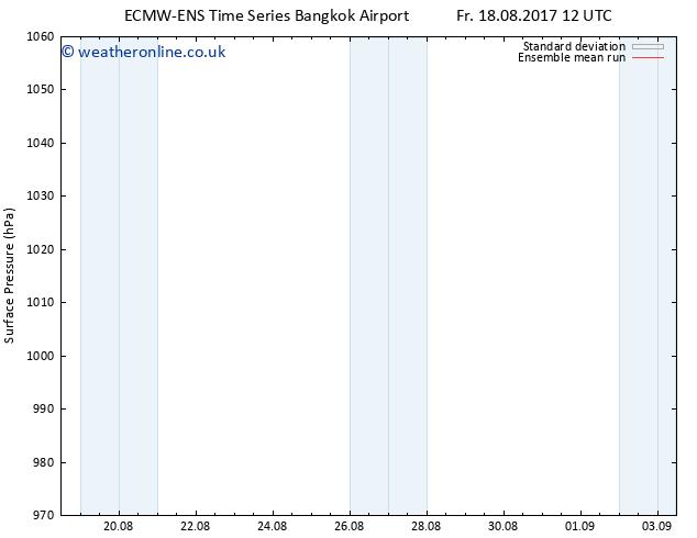 Surface pressure ECMWFTS Su 20.08.2017 12 GMT