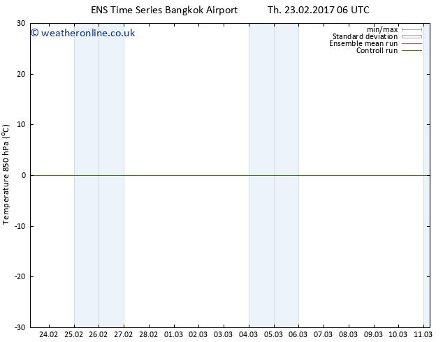 Temp. 850 hPa GEFS TS Th 09.03.2017 18 GMT