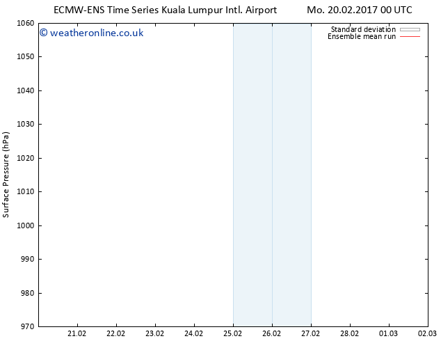 Surface pressure ECMWFTS We 22.02.2017 00 GMT