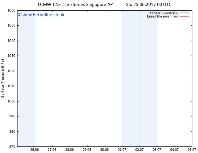 Surface pressure ECMWFTS Mo 26.06.2017 00 GMT