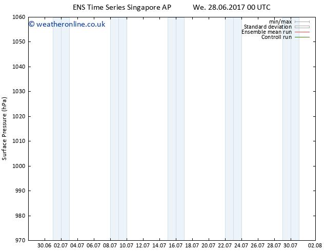 Surface pressure GEFS TS Sa 08.07.2017 00 GMT
