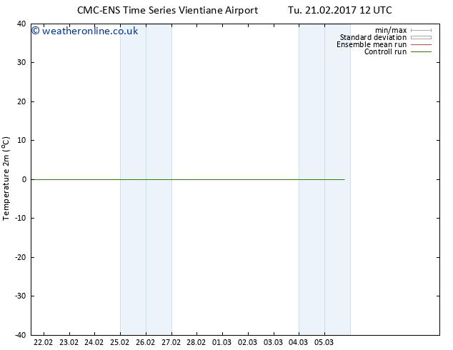 Temperature (2m) CMC TS Fr 24.02.2017 12 GMT