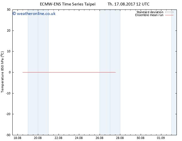 Temp. 850 hPa ECMWFTS Fr 25.08.2017 12 GMT