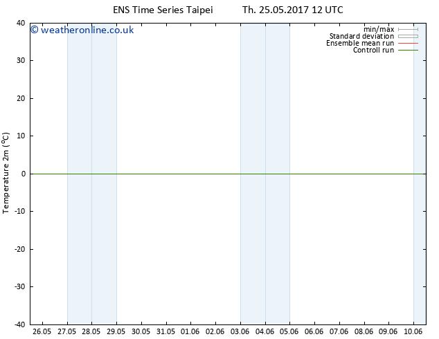 Temperature (2m) GEFS TS Fr 26.05.2017 12 GMT