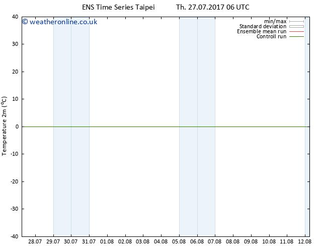 Temperature (2m) GEFS TS Fr 28.07.2017 06 GMT