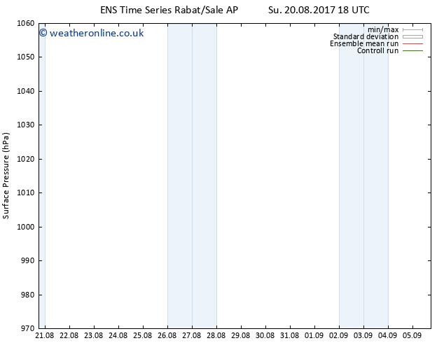 Surface pressure GEFS TS Mo 21.08.2017 00 GMT
