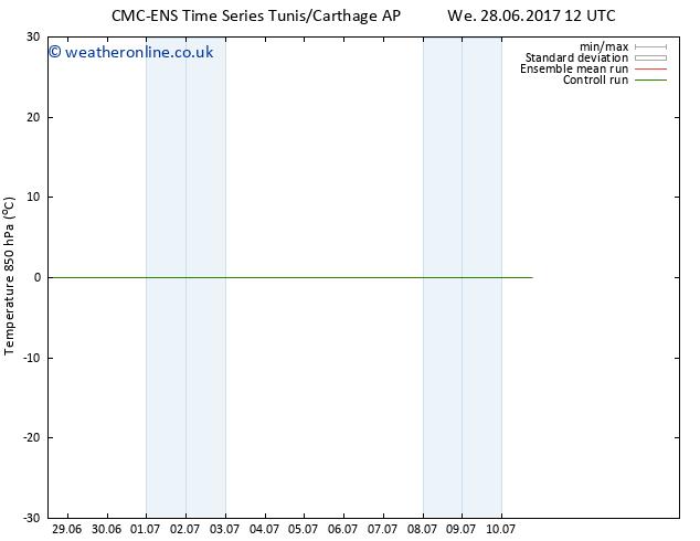 Temp. 850 hPa CMC TS Sa 01.07.2017 00 GMT