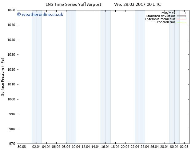 Surface pressure GEFS TS Fr 31.03.2017 00 GMT