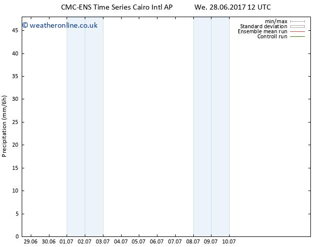 Precipitation CMC TS We 28.06.2017 18 GMT